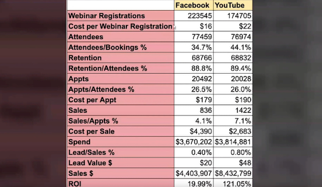 Mike Buontempo shares some data from his ad agency that compares Facebook ads and Youtube ads.