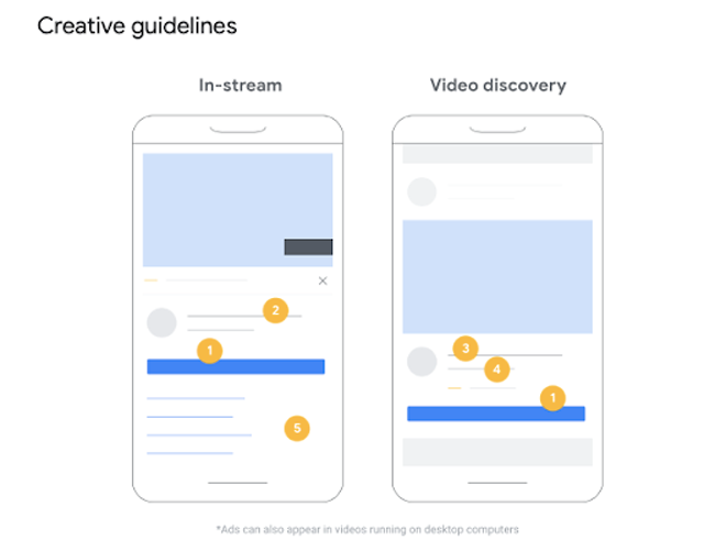Different features between In-Stream and Video Discovery Ads. (Credits: Google Ads Help)