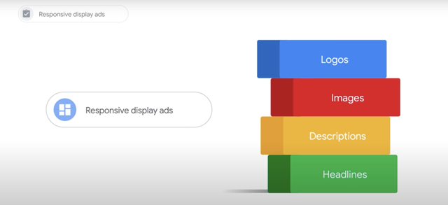 When you create a Responsive YouTube ad, you can upload your assets like logos, images, descriptions and headlines. Image Google Ads Help, Google Ads.