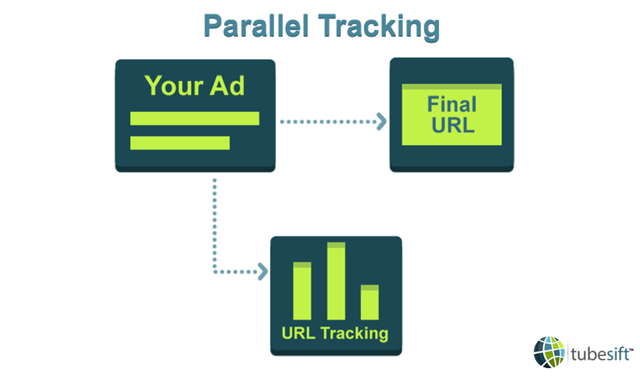 Parallel tracking is designed to make page load time faster which has a positive effect on higher conversions.