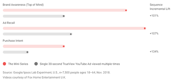 """Benefits of """"The mini-series"""" type of video ad sequencing."""